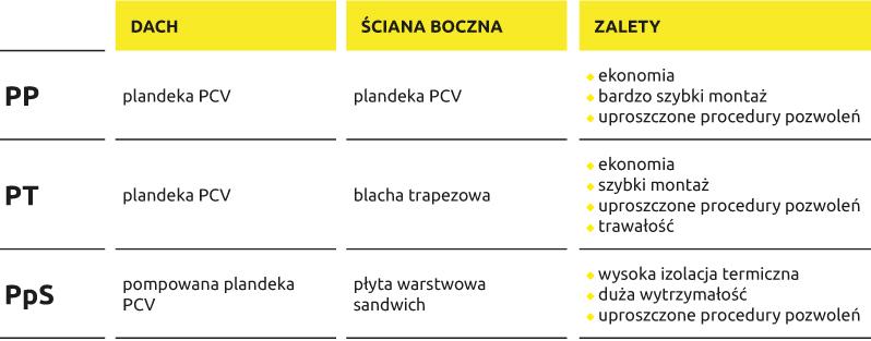Tabela_hale namiotowe